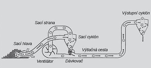 Princip práce nasávacího dopravníku obilí