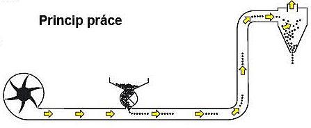 Princip práce tlačného dopravníku