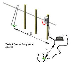 Testování elektrického ohradníku